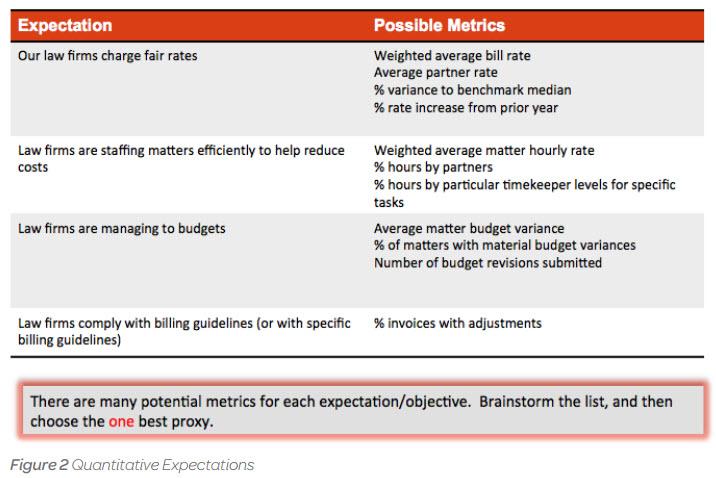 Best Practices for Creating a Vendor Management Process