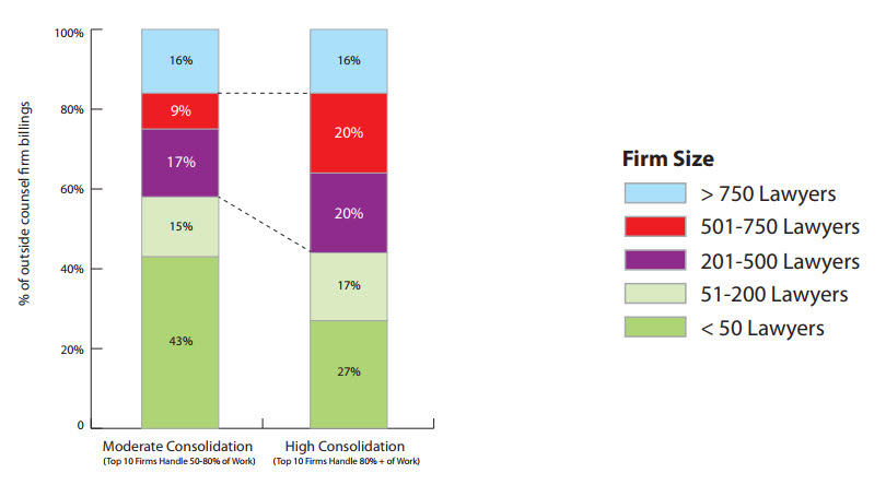 "The Rise of ""Large Enough"" Law Firms - LexisNexis CounselLink"