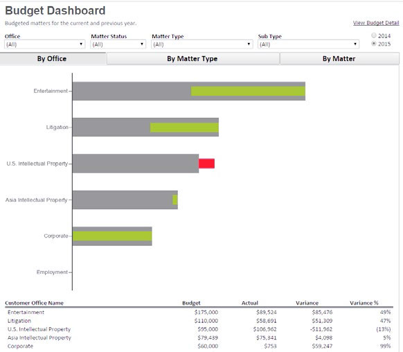 Corporate Legal Department Matter Budgeting and Forecasting